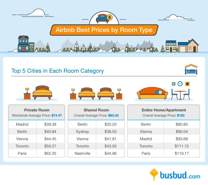 airbnb-room-category