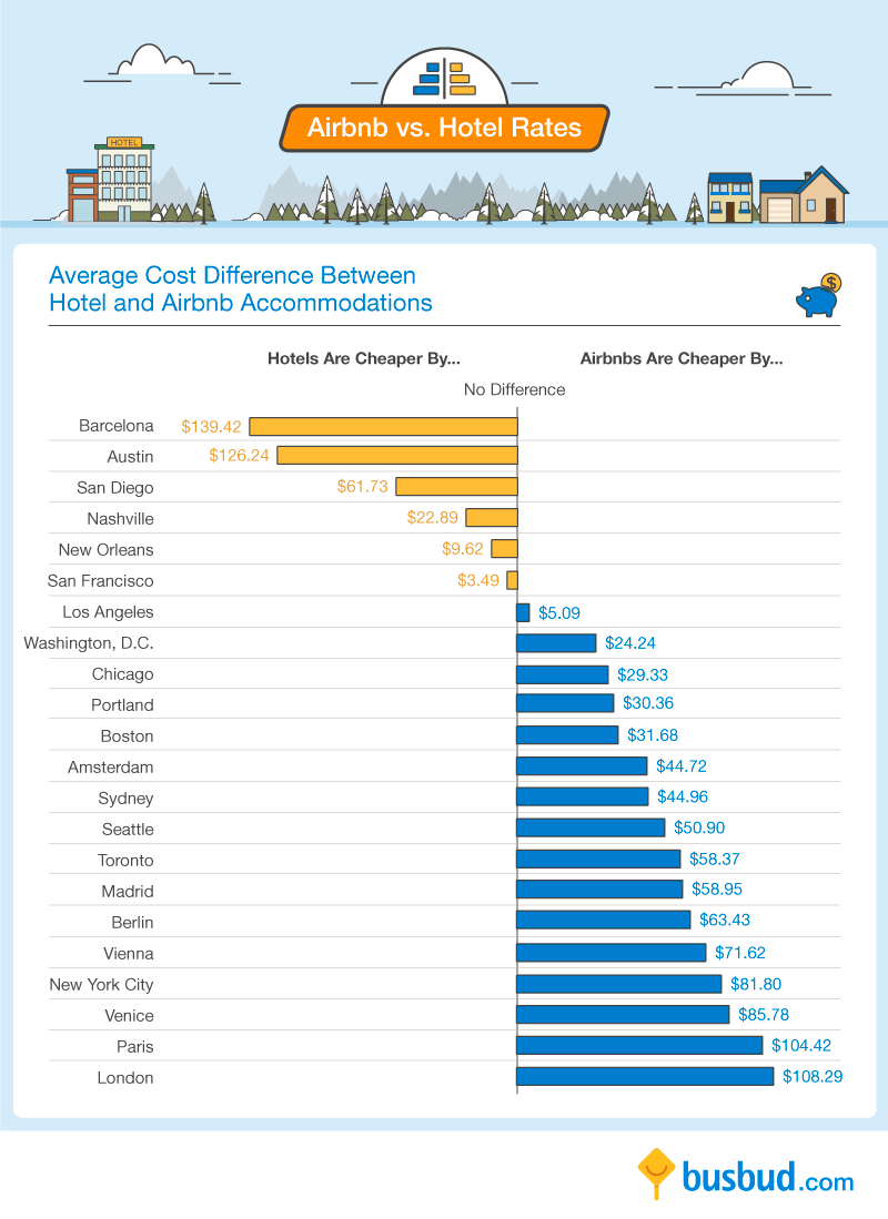 airbnb-vs-hotels-difference-by-city
