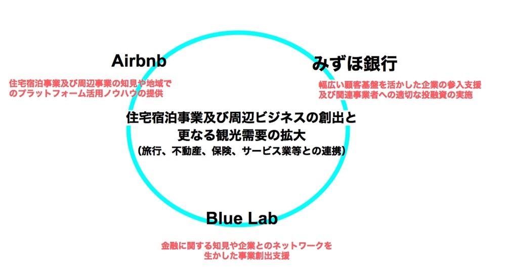 Blue Lab、みずほ、Airbnb