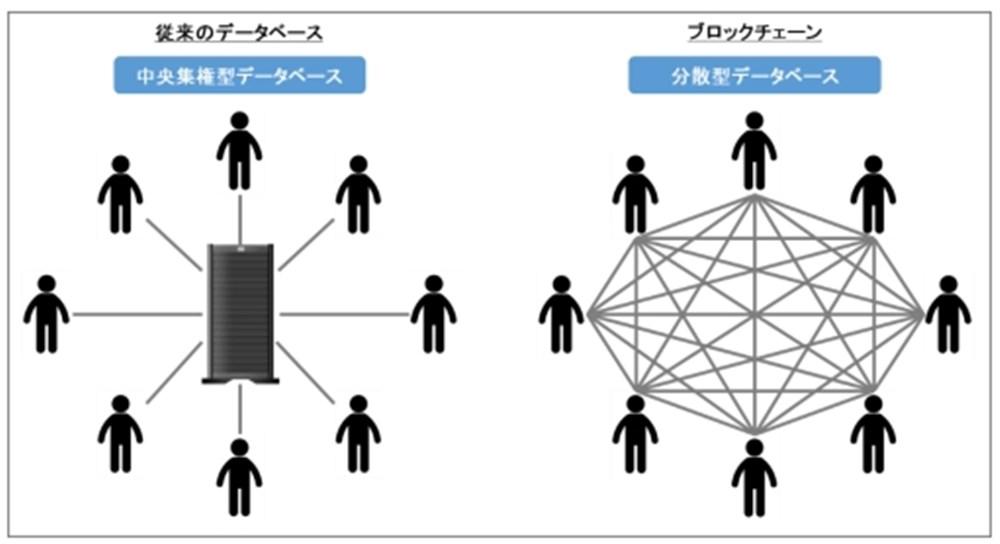 ブロックチェーン技術
