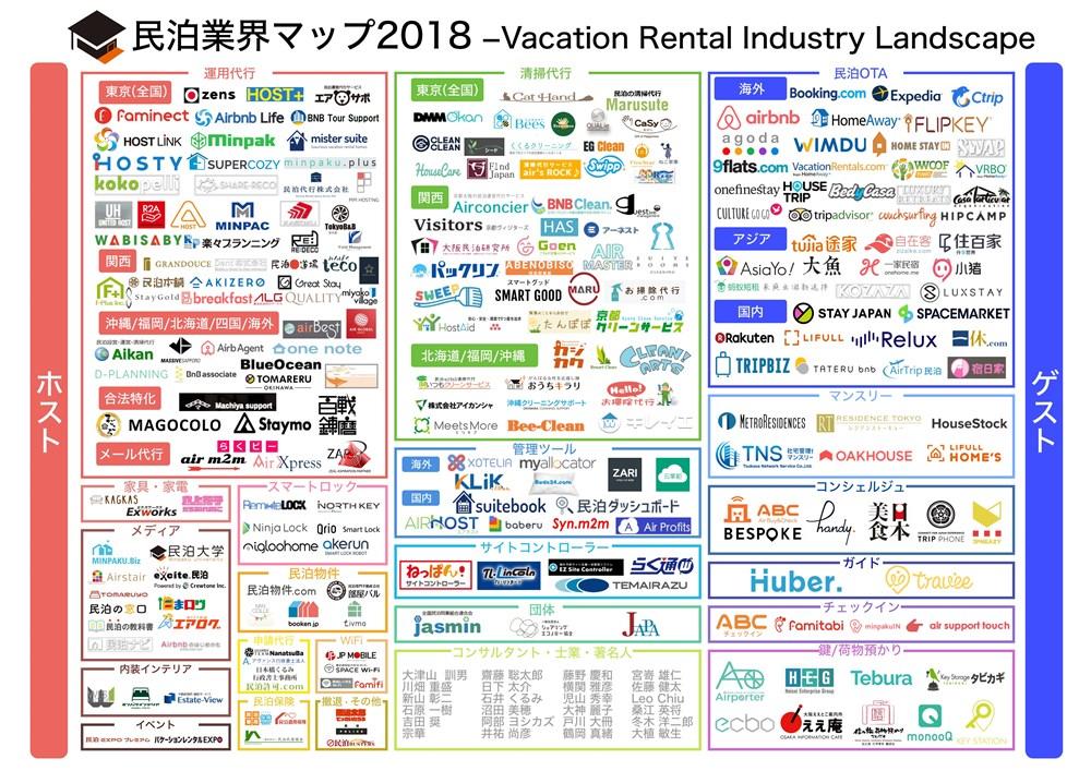 民泊業界マップ2018