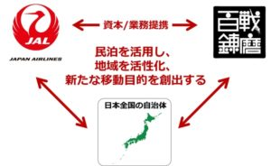 JAL×百戦錬磨 業務提携イメージ