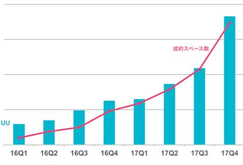 スペースマーケット 直近2年の関西における成約スペース推移