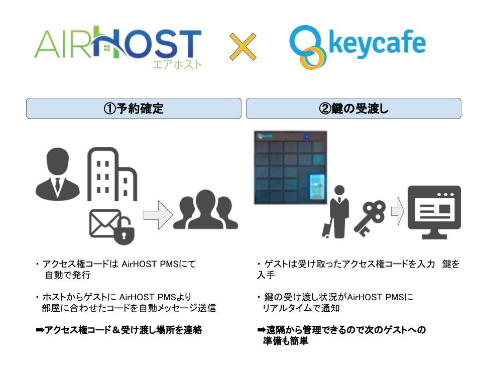 airhost×keycafe