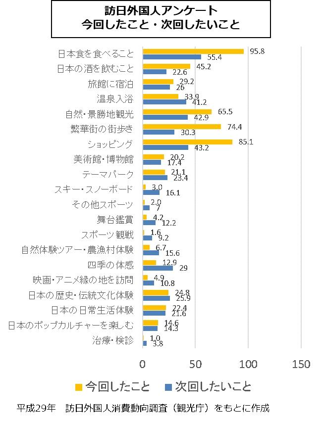 平成29年訪日外国人消費動向調査(観光庁)をもとに作成