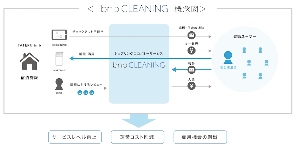 bnb cleaning(TATERU bnb)