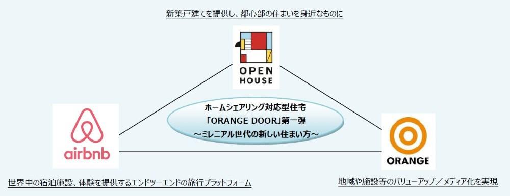 株式会社オープンハウス×Airbnb Japan株式会社×株式会社オレンジ・アンド・パートナーズ