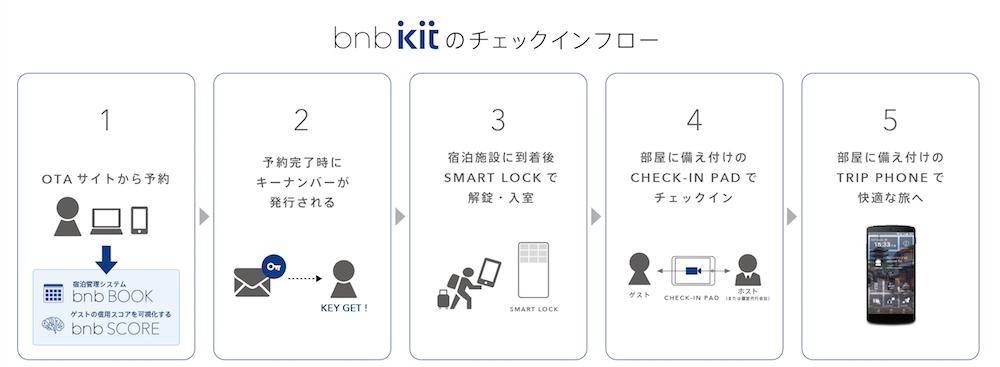 bnb kit(TATERU bnb)