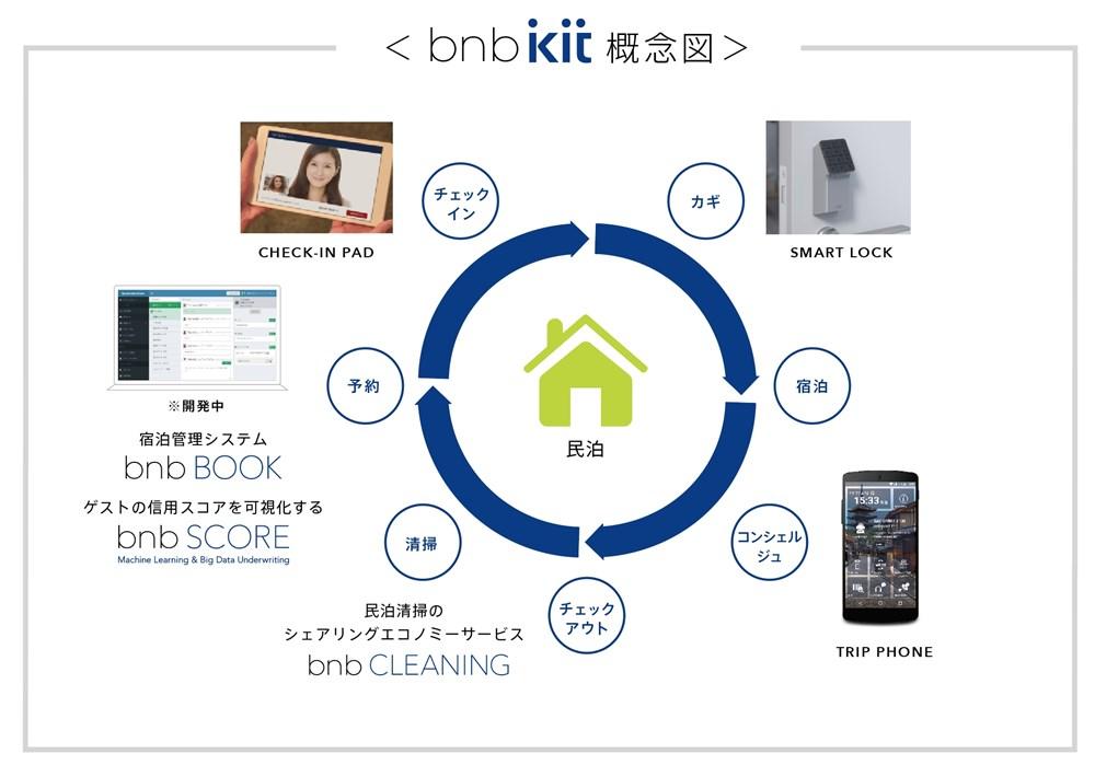 bnb kit 概念図