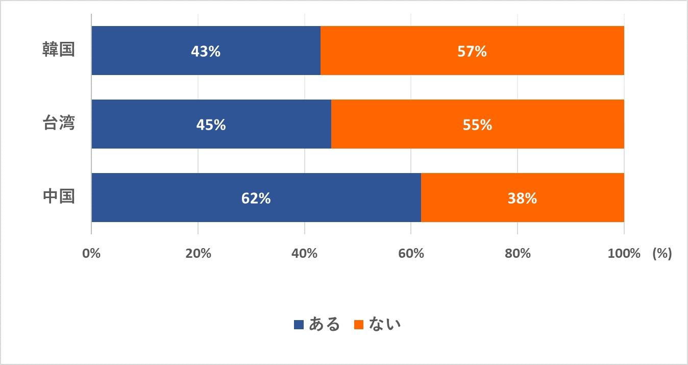 民泊に対する意識調査(中国・台湾・韓国)