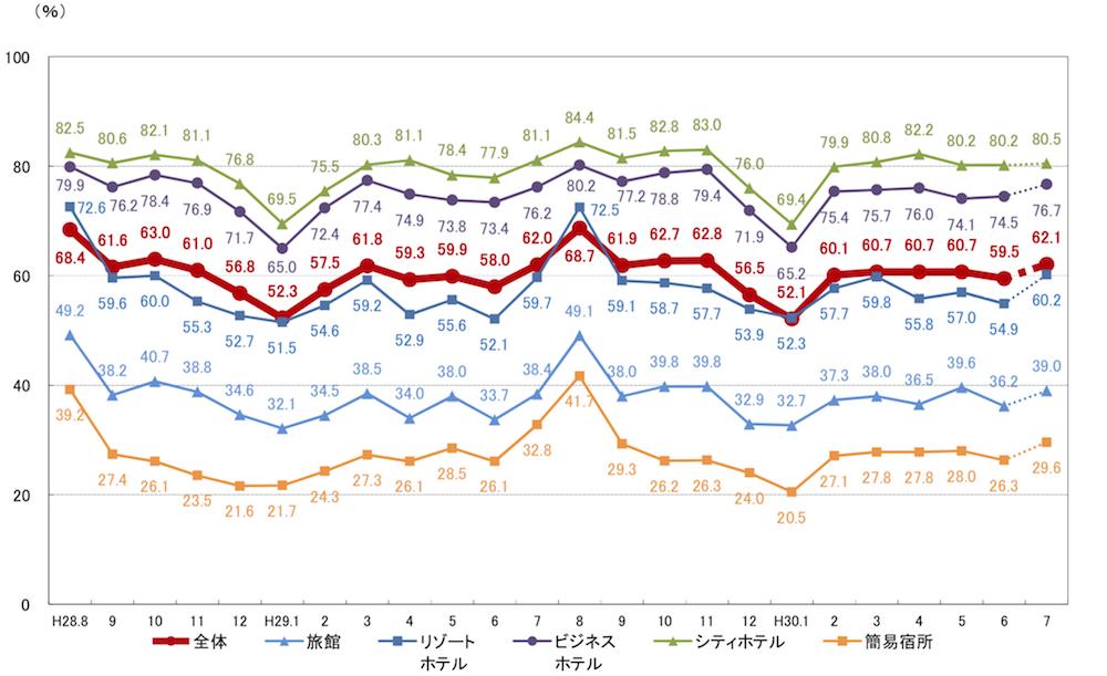 施設タイプ別客室稼働率の推移