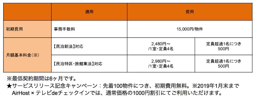 【テレビdeチェックイン for AirHost 料金表】(消費税別)