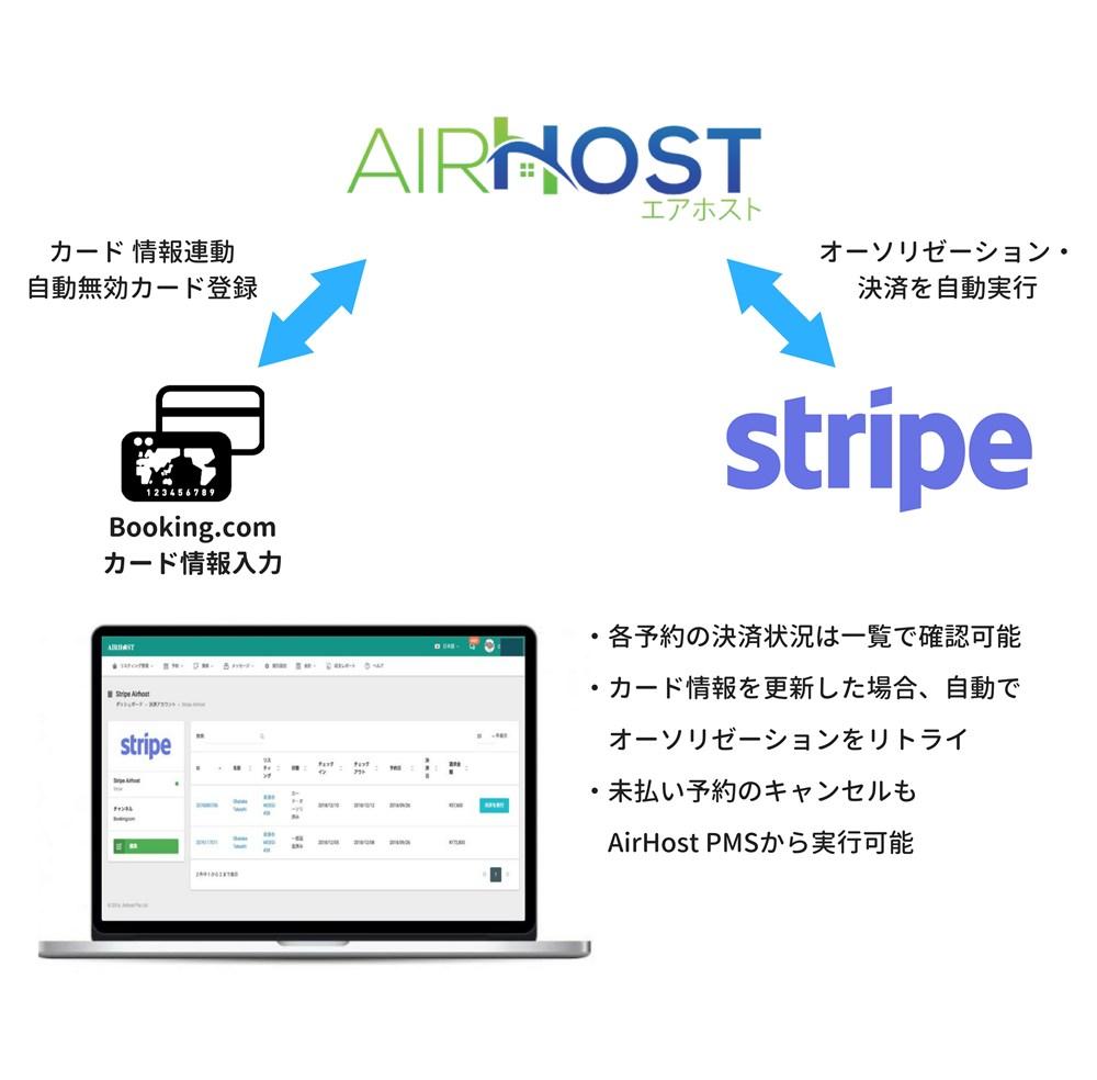 AirHost PMS × Stripe