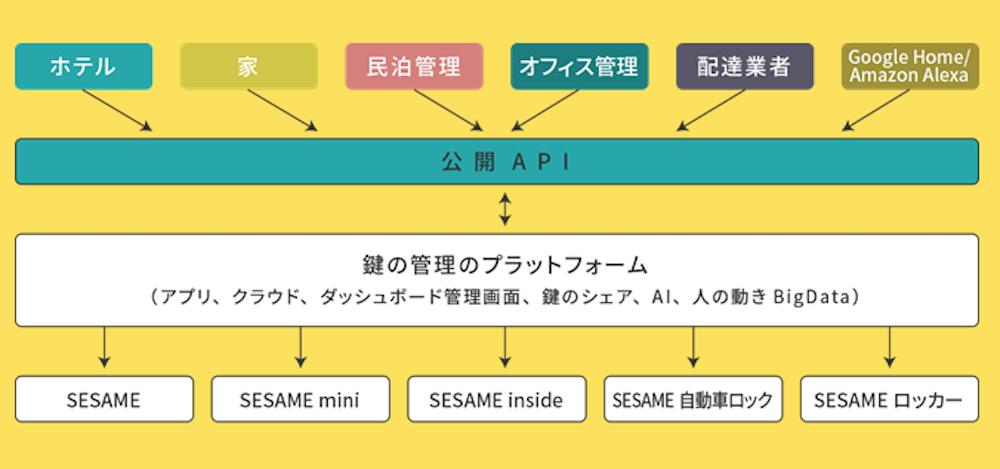 「SESAME」が目指す鍵のプラットフォーム構成図
