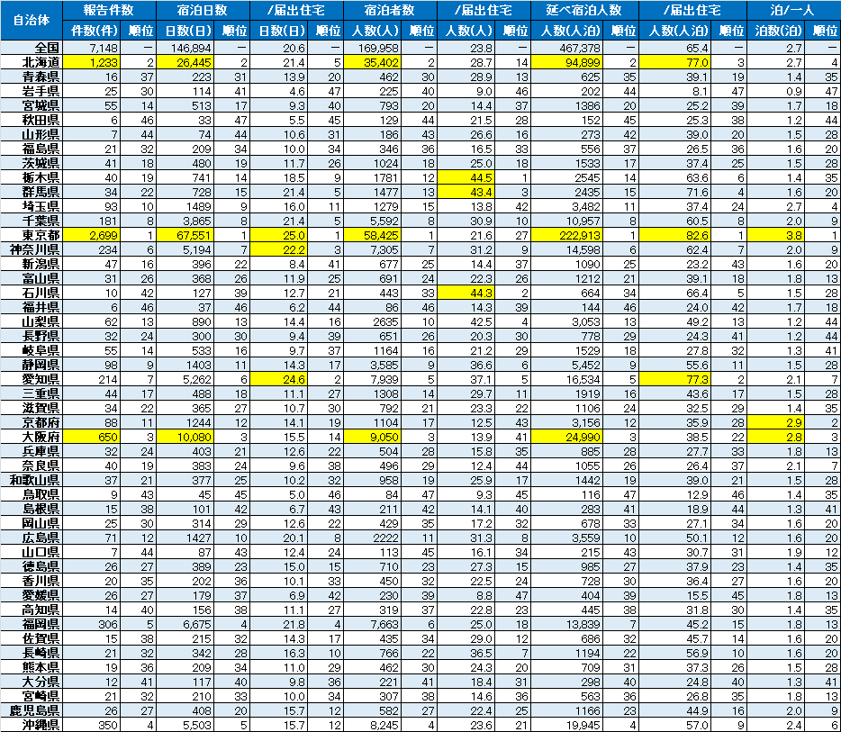 都道府県別の宿泊実績(平成30年8-9月)(10 月31日時点)