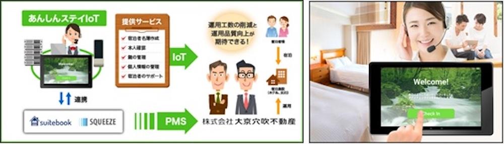 suitebook・あんしんステイIoT導入概念図/タブレット利用イメージ