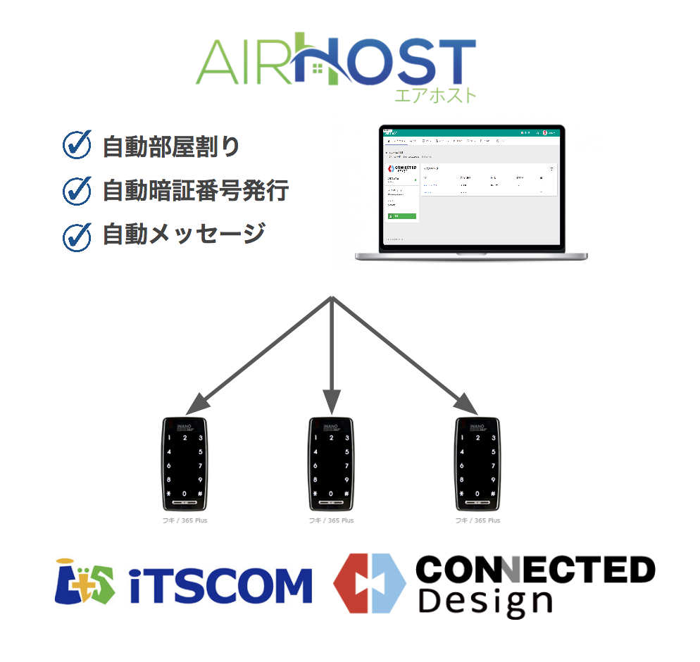 AirHost PMS×Connected Portal
