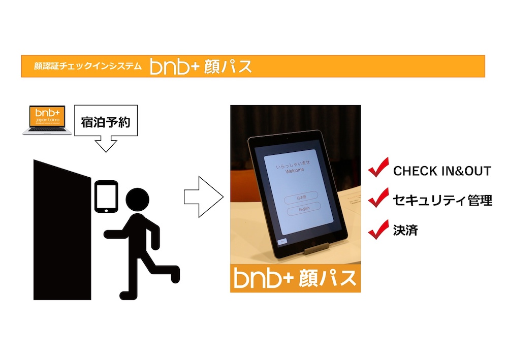 bnb+ 顔パス