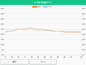温度・湿度グラフ画面(過去24時間)