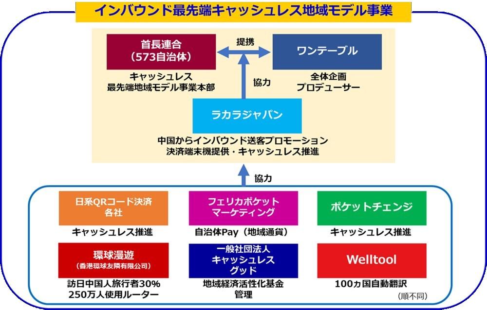 「インバウンド×キャッシュレス地域経済活性化最先端モデル事業」相関図