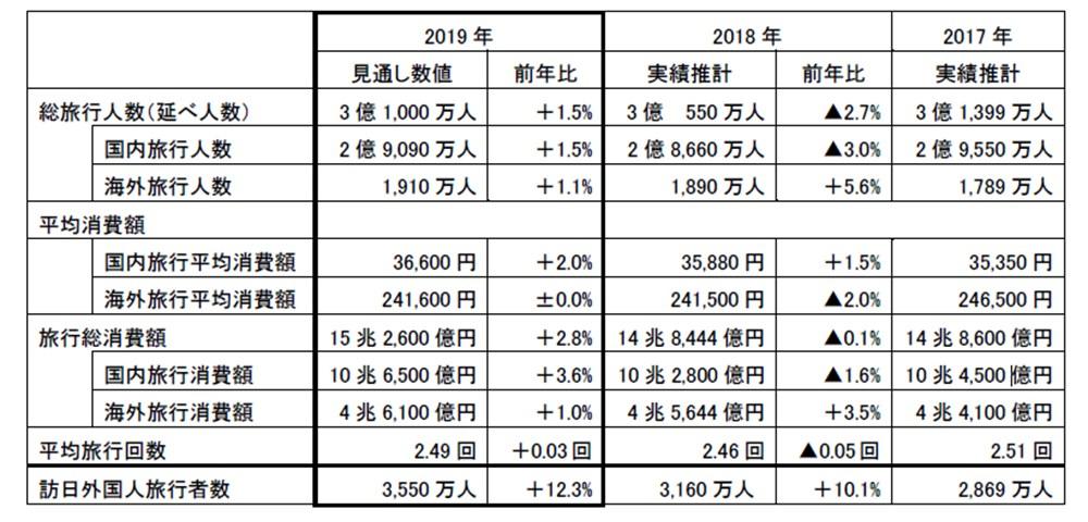 2019年の旅行市場規模の推計