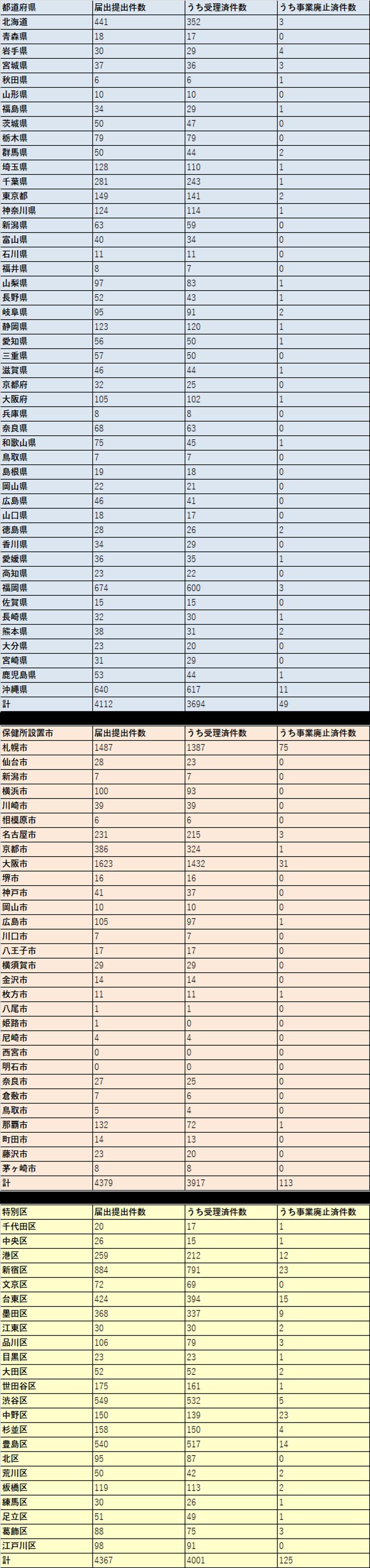 12月14日時点の住宅宿泊事業法に基づく自治体別の届出・登録申請状況一覧