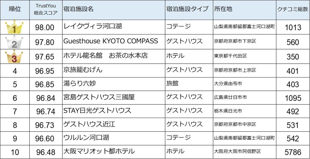外国人に選ばれる!クチコミ高評価の日本の宿 2016 - 2018 総合ランキング