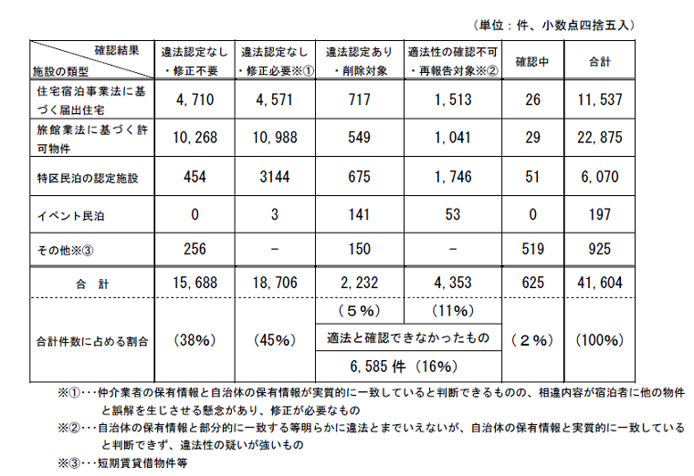 9月末時点における民泊物件の適法性の確認結果について