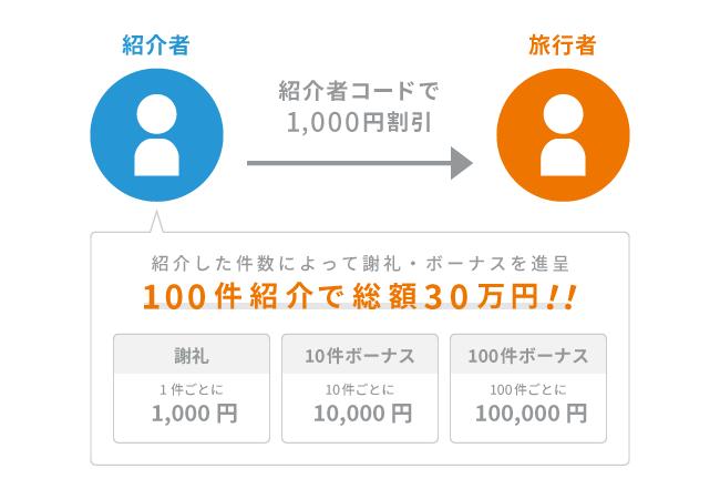 otomo紹介プログラム