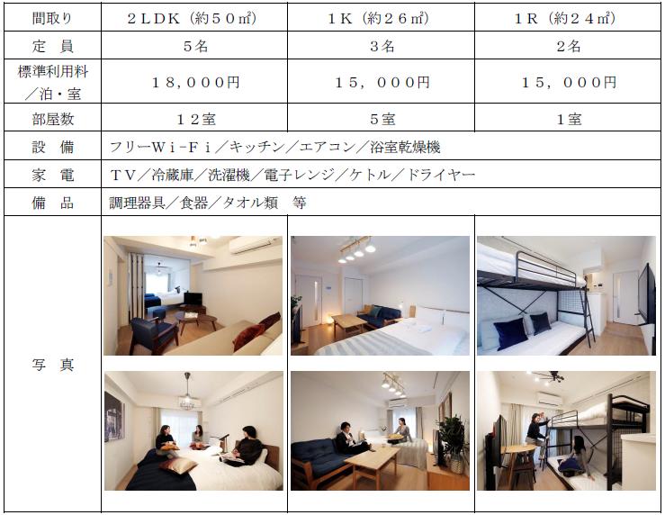 KARIO SASAZUKA TERRACE(カリオ笹塚テラス)客室概要:全18室(3タイプ)