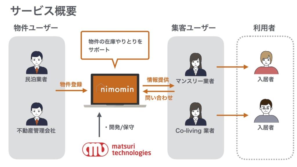 nimominサービス概要