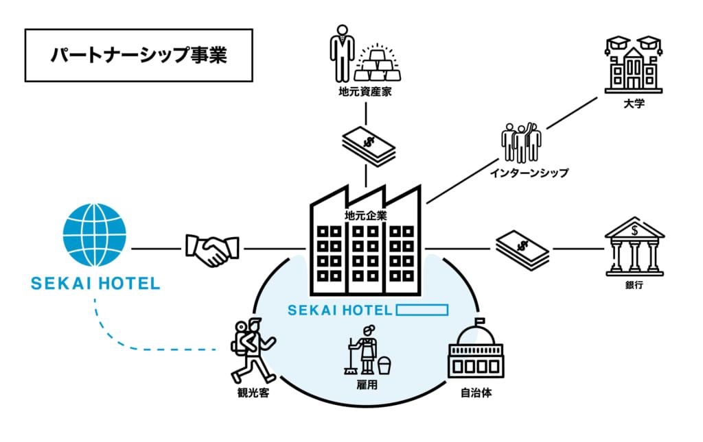SEKAI HOTEL パートナーシップ事業