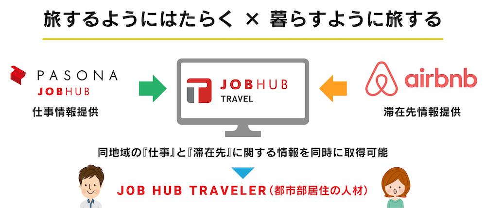 パソナJOB HUBとAirbnbの提携イメージ