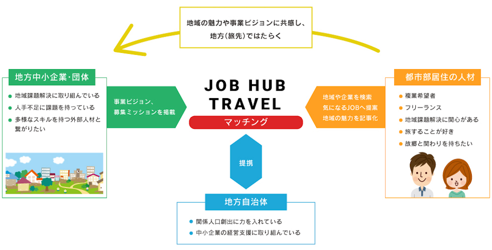 JOB HUB TRAVELのサービス内容