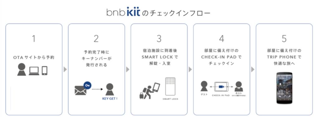 bnb kit