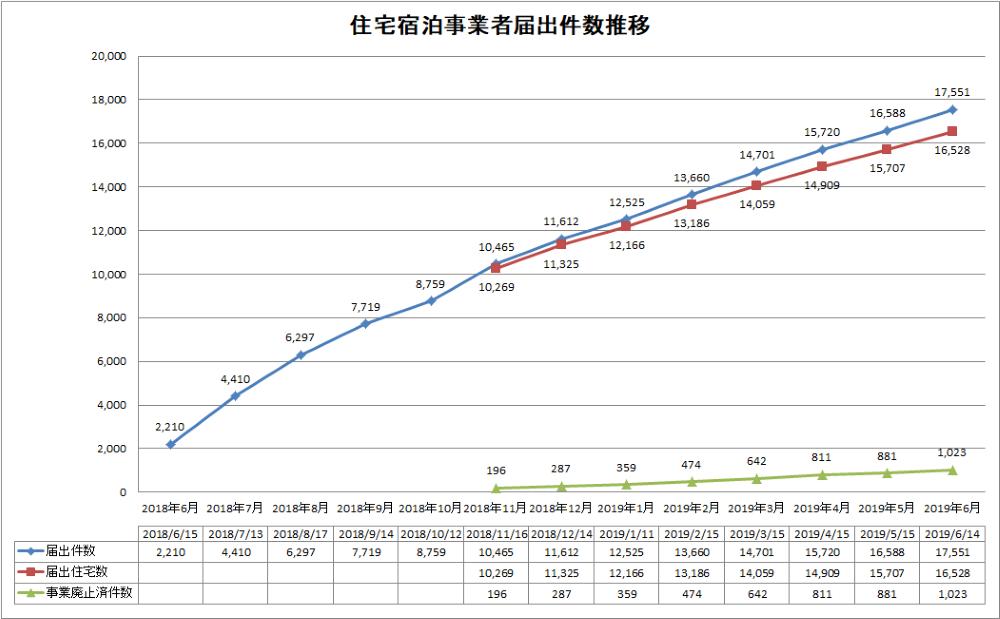 住宅宿泊事業者届出件数推移(2019年6月14日時点)