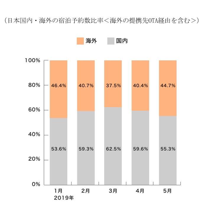「Vacation STAY」が提携する海外OTA経由の販売を含む国内と海外の宿泊予約数の比率