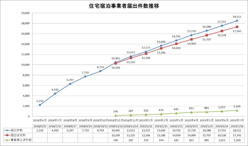 住宅宿泊事業者届出件数推移(2019年7月16日時点)