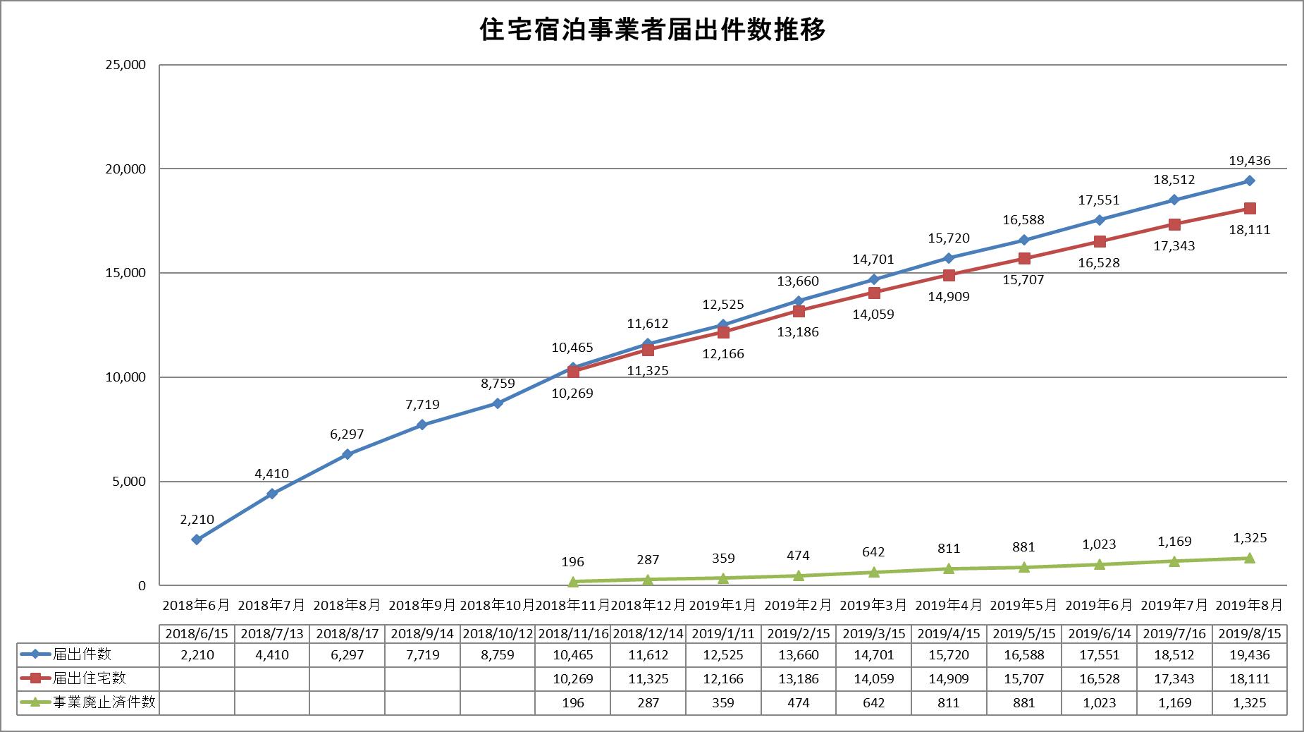 住宅宿泊事業者届出件数推移(2019年8月15日時点)