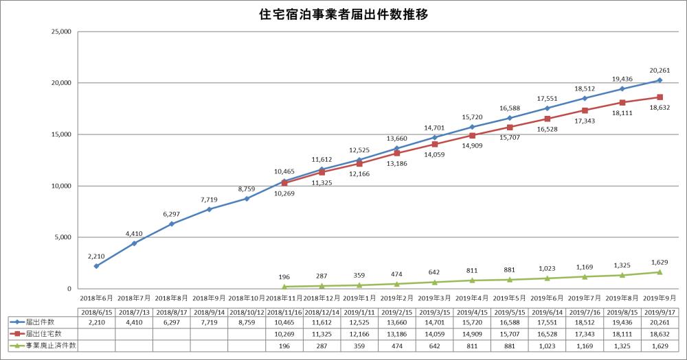 住宅宿泊事業者届出件数推移(2019年9月17日時点)