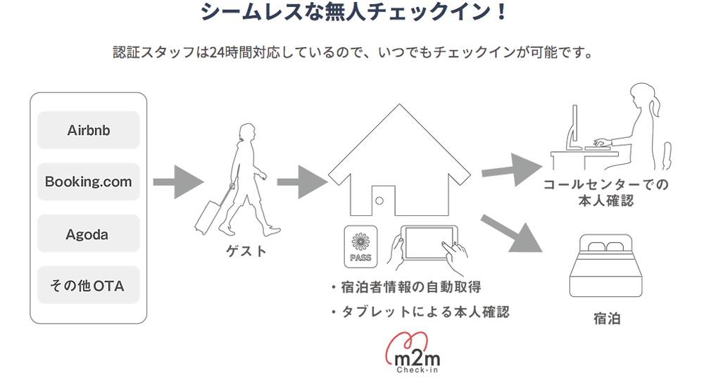 自動チェックインシステム「m2m check-in」チェックインの流れ