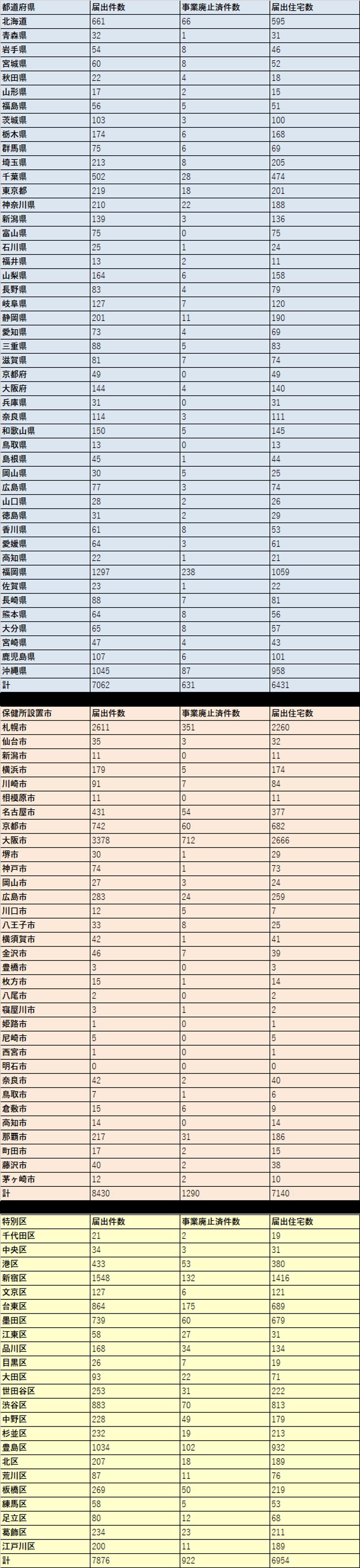 住宅宿泊事業の届出状況(2020年1月9日時点)