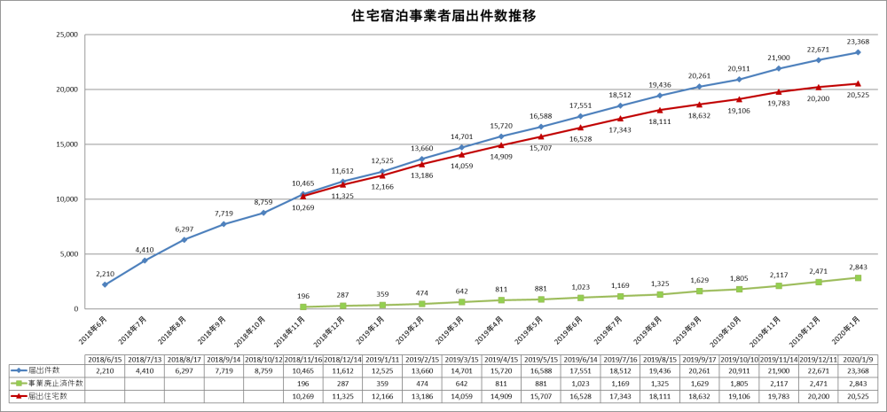 住宅宿泊事業者届出件数推移(2020年1月9日時点)