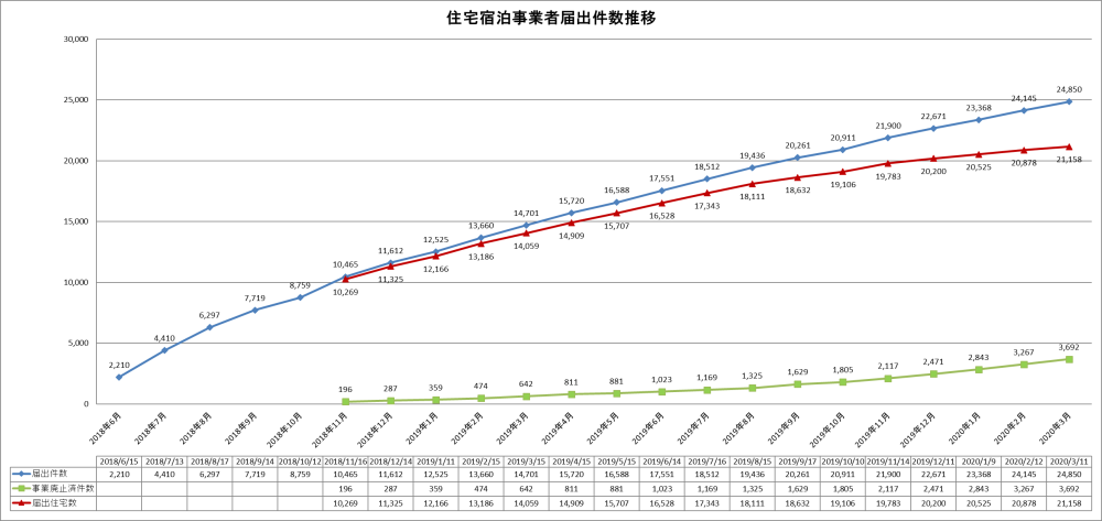 住宅宿泊事業者届出件数推移(2020年3月11日時点)