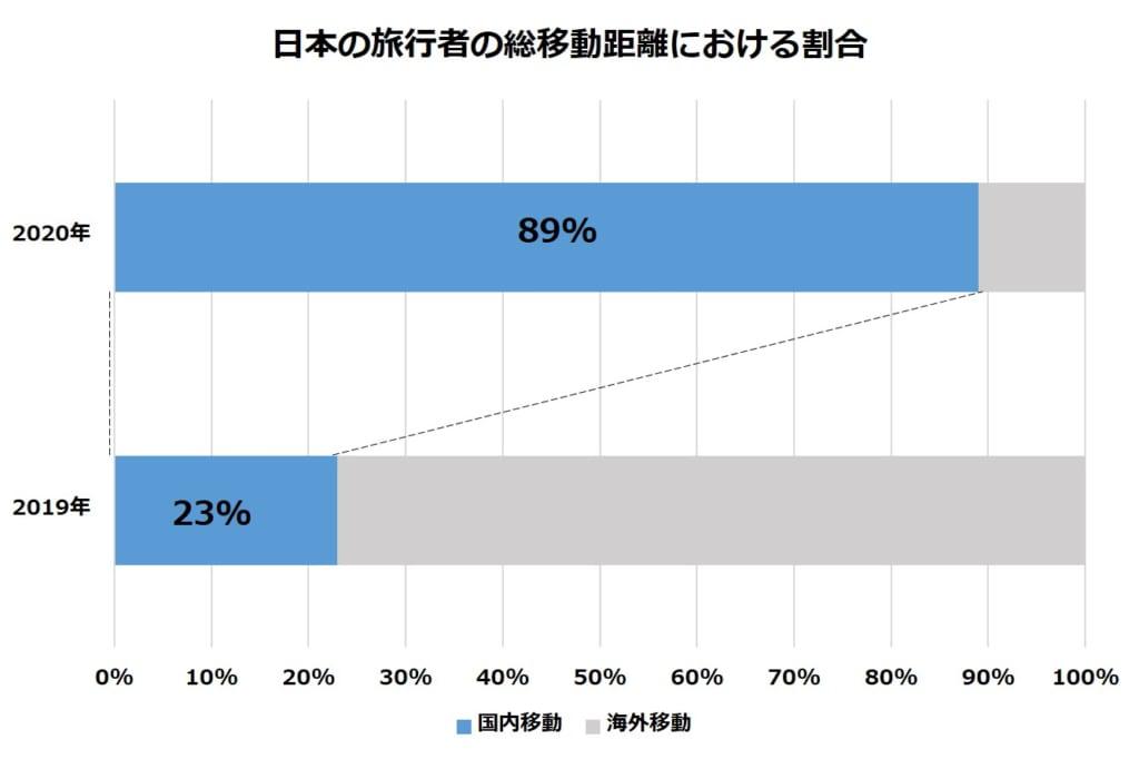 ブッキング・ドットコム、2020年夏の日本の旅行者の傾向を発表、旅行距離は前年比66%減に