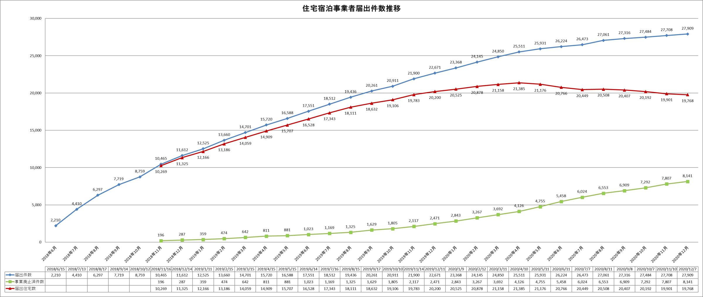 住宅宿泊事業者届出件数推移(2020年12月7日時点)