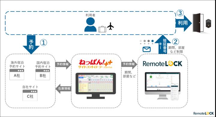 スマートロックのRemoteLOCKと「ねっぱん!サイトコントローラー++」が連携 システム連携の流れ