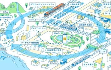 小田急グループが目指すカーボンニュートラルを実現した2050年の社会(イメージ)