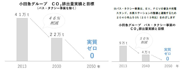 小田急グループのCO2排出量実績と目標